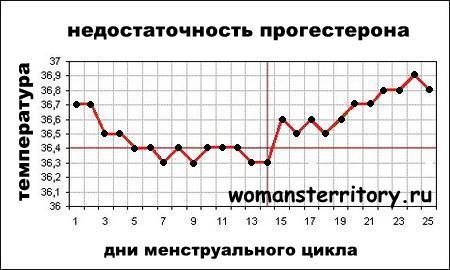 однако, нереально график базальной ...: beremennost.jofo.ru/279433.html